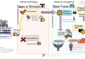 A cegueira e a irresponsabilidade orçamentária brasileira