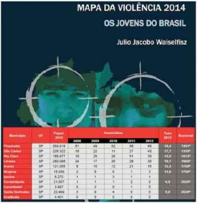 Dados de 2012 inseridos no Mapa da Violência revelam que o município ocupa a 3ª posição em comparação às cidades da região
