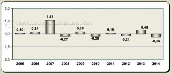 Índice de emprego na região de Rio Claro (gráfico: Ciesp - divulgação)