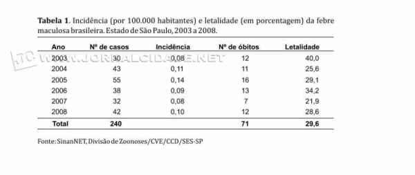 Números de caso de Febre maculosa Brasileira (Fonte: Bepa)