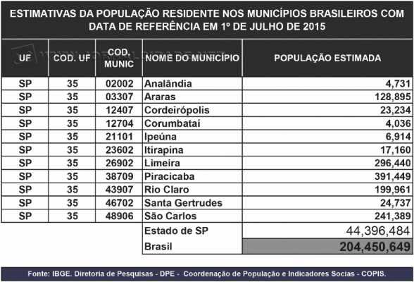 CIDADES POPULAÇÃO