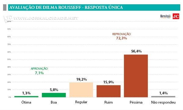 Dilma - Pesquisa Limite JC