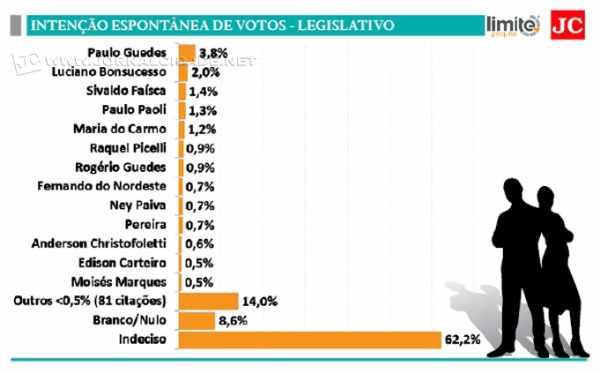 Candidato à reeleição é o único que aparece acima da margem de erro na Pesquisa Limite/JC realizada em agosto