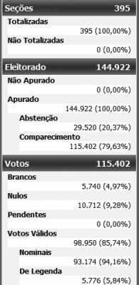 Vereadores - Rio Claro
